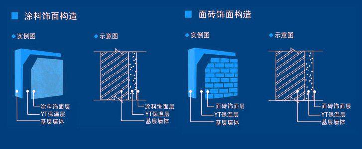 YT无机墙体保温隔热材料的系统构造